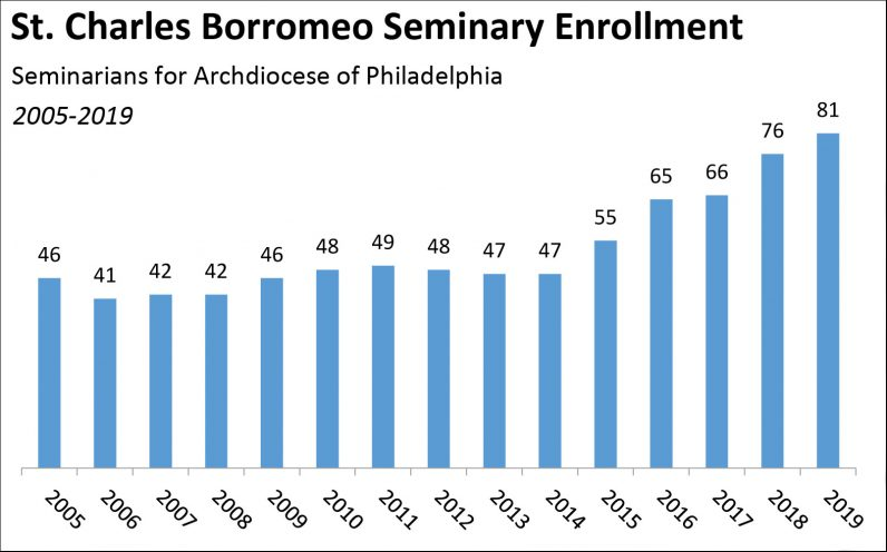 seminary enrollment